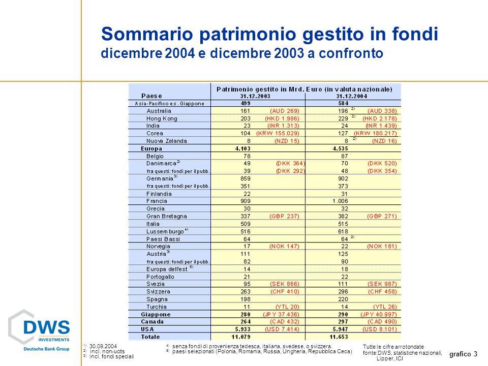 grafico 3 Sommario patrimonio gestito in fondi dicembre 2004 e dicembre 2003 a confronto Tutte le cifre arrotondate fonte:DWS, statistiche nazionali, Lipper, ICI 1) 30.09.2004 4) senza fondi di provenienza tedesca, italiana, svedese, o svizzera.