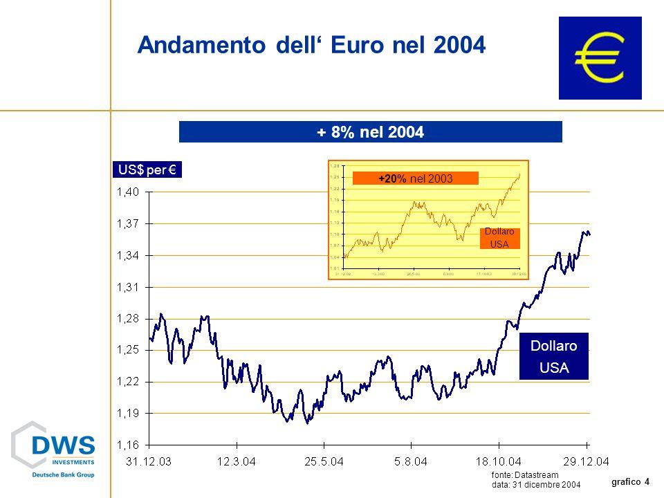 grafico 4 US$ per Dollaro USA Andamento dell Euro nel 2004 fonte: Datastream data: 31 dicembre 2004 + 8% nel 2004 +20% nel 2003 Dollaro USA