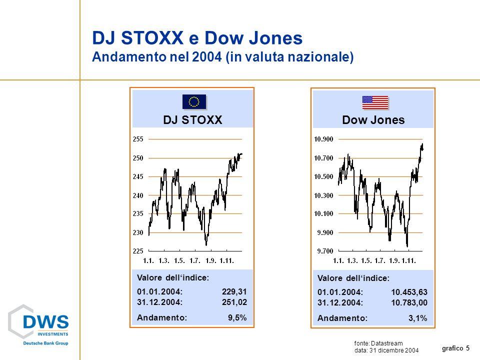 grafico 5 Dow Jones Valore dellindice: 01.01.2004: 10.453,63 31.12.2004:10.783,00 Andamento:3,1% DJ STOXX Valore dellindice: 01.01.2004: 229,31 31.12.2004:251,02 Andamento:9,5% fonte: Datastream data: 31 dicembre 2004 DJ STOXX e Dow Jones Andamento nel 2004 (in valuta nazionale)