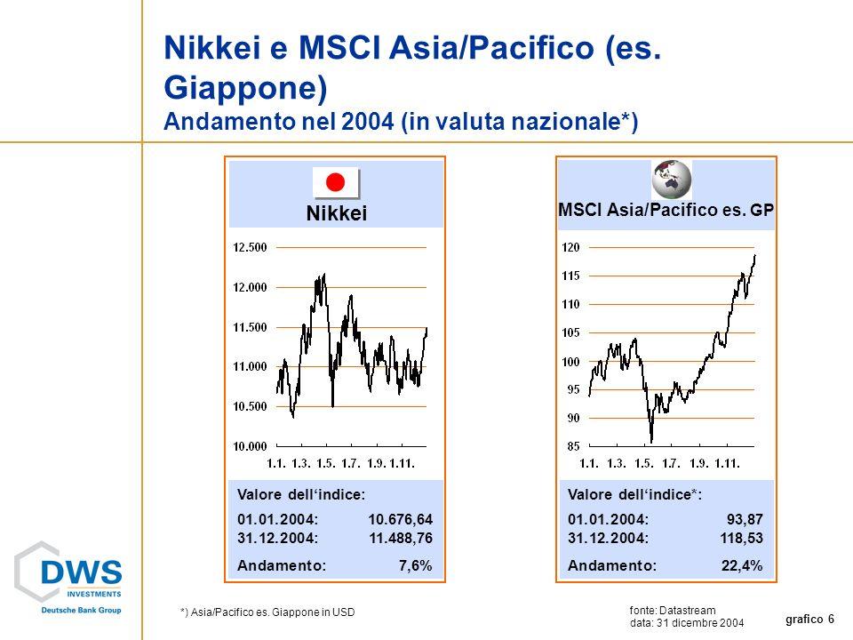 grafico 6 Nikkei Valore dellindice: 01.01.2004: 10.676,64 31.12.2004:11.488,76 Andamento:7,6% MSCI Asia/Pacifico es.