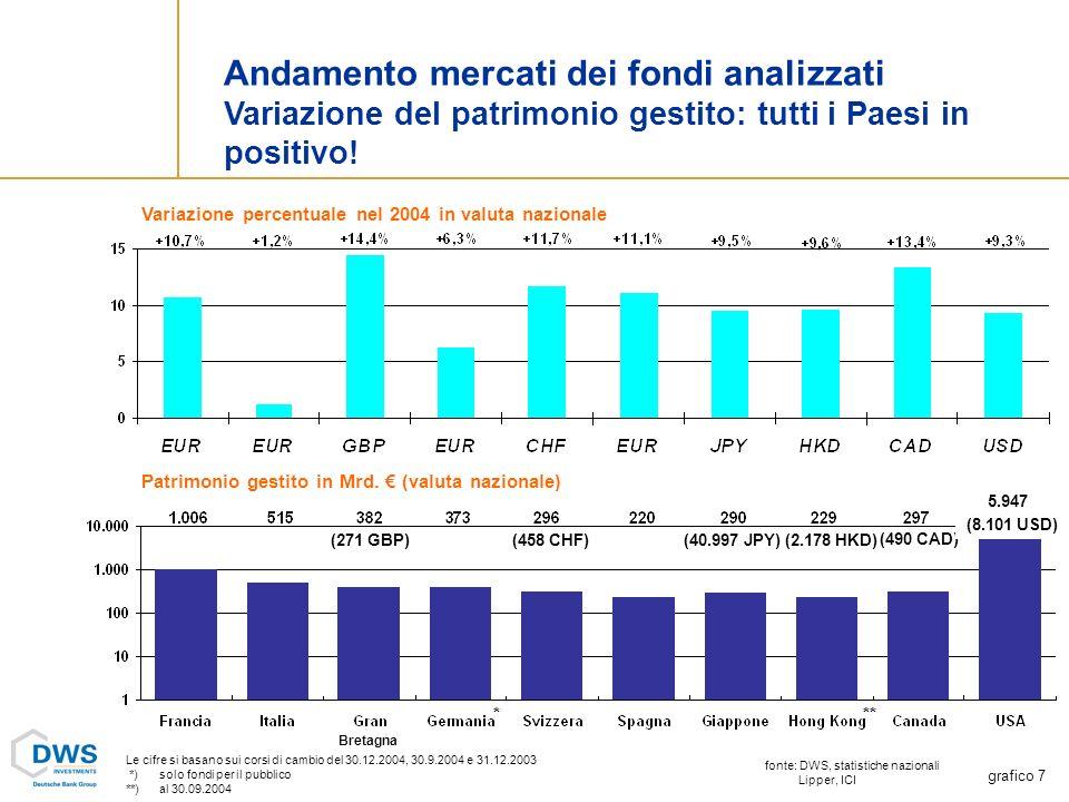 Andamento mercati dei fondi analizzati Variazione del patrimonio gestito: tutti i Paesi in positivo.