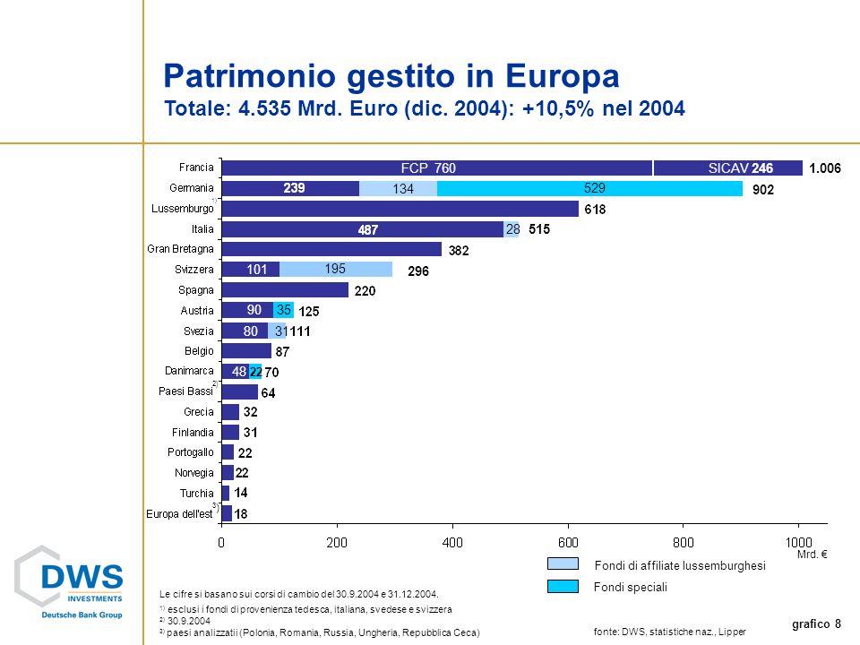 grafico 8 Patrimonio gestito in Europa Totale: 4.535 Mrd.