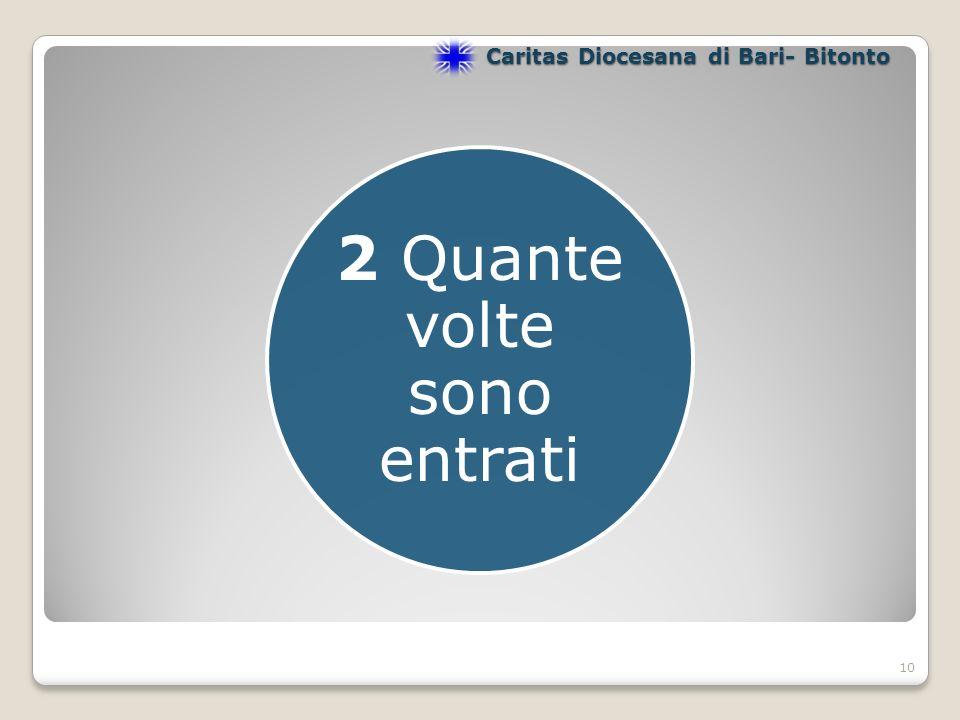10 2 Quante volte sono entrati Caritas Diocesana di Bari- Bitonto