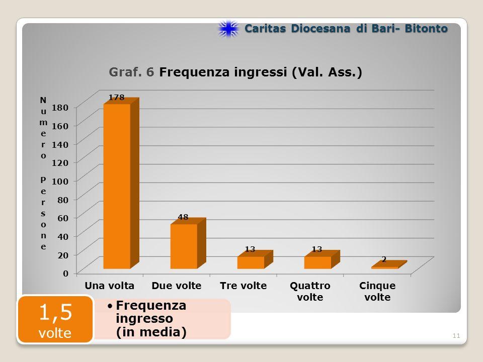 11 Caritas Diocesana di Bari- Bitonto Frequenza ingresso (in media) 1,5 volte