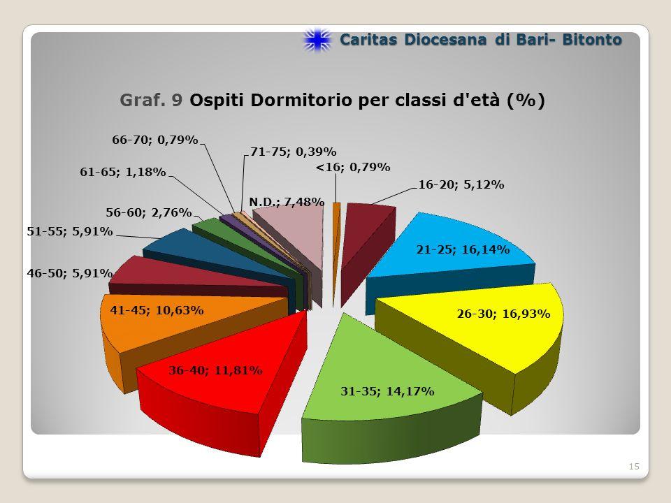 15 Caritas Diocesana di Bari- Bitonto