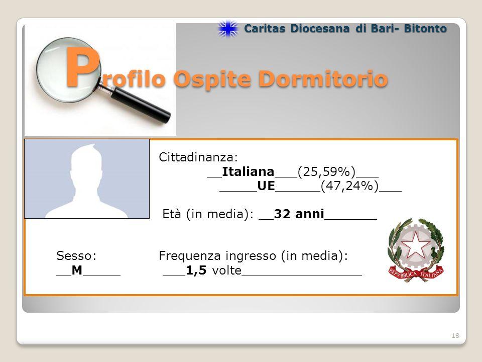 P rofilo Ospite Dormitorio P rofilo Ospite Dormitorio 18 Caritas Diocesana di Bari- Bitonto Cittadinanza: __Italiana___(25,59%)___ _____UE______(47,24%)___ Età (in media): __32 anni_______ Frequenza ingresso (in media): ___1,5 volte________________ Sesso: __M_____