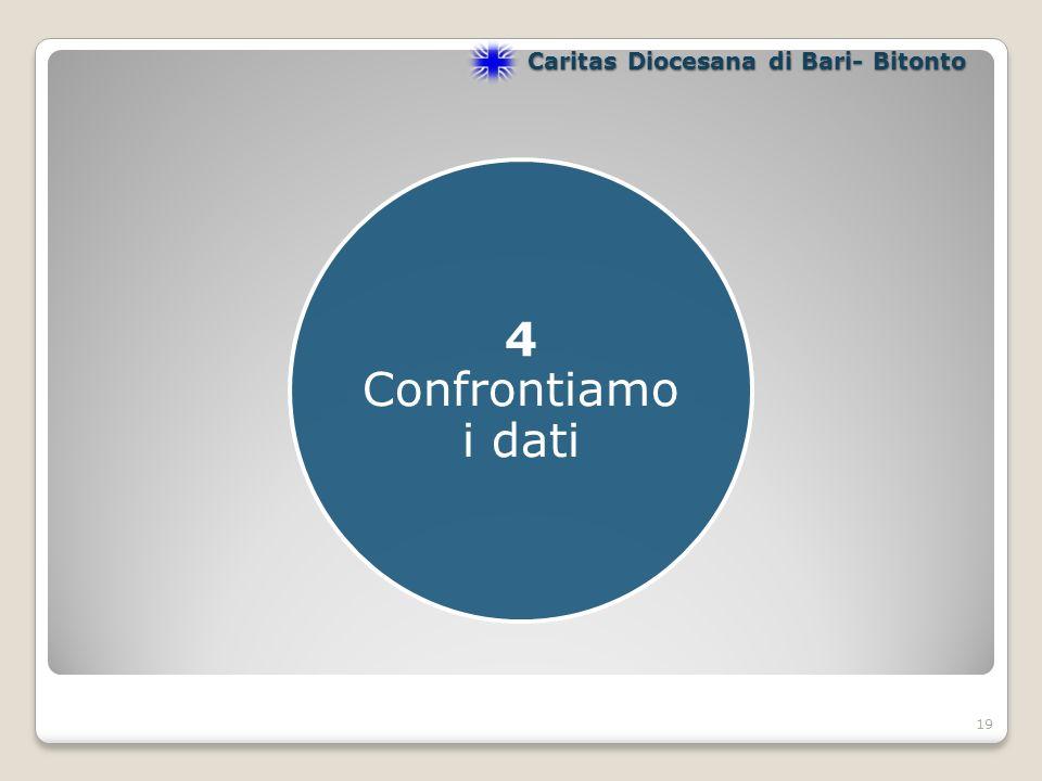 19 4 Confrontiamo i dati Caritas Diocesana di Bari- Bitonto