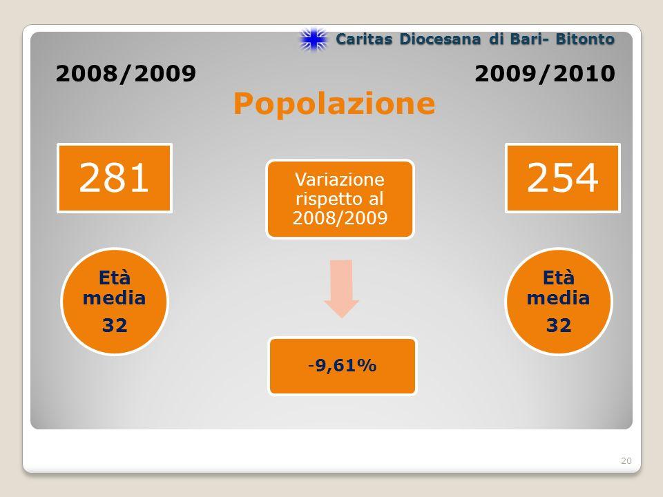 2008/20092009/2010 281 254 20 Popolazione Variazione rispetto al 2008/2009 -9,61% Caritas Diocesana di Bari- Bitonto Età media 32 Età media 32