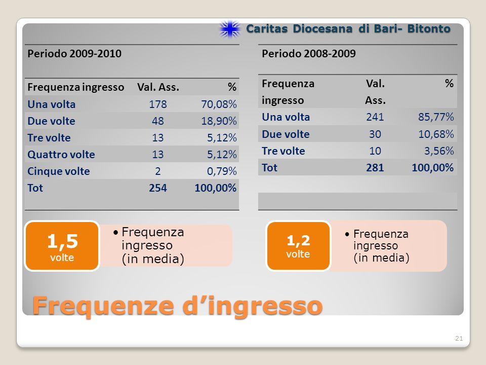 Frequenze dingresso Periodo 2009-2010 Frequenza ingressoVal.
