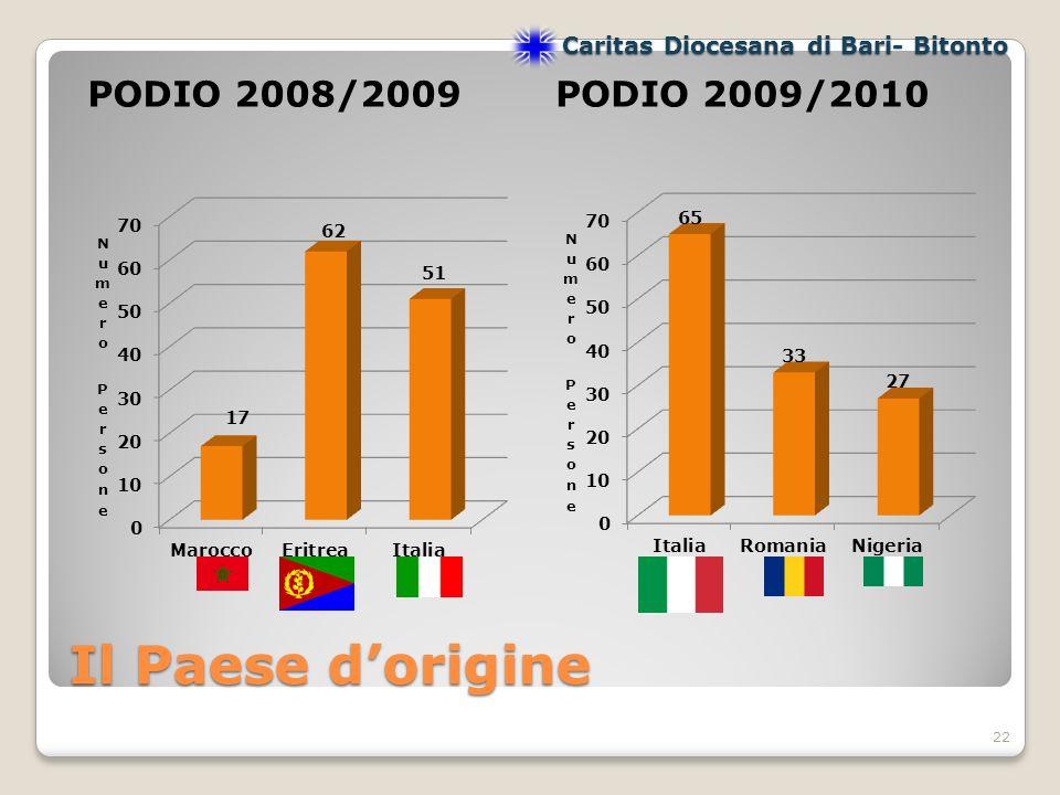 PODIO 2008/2009PODIO 2009/2010 22 Caritas Diocesana di Bari- Bitonto Il Paese dorigine