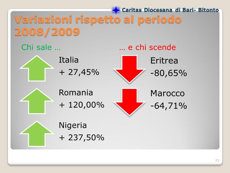 Variazioni rispetto al periodo 2008/2009 23 Italia + 27,45% Romania + 120,00% Nigeria + 237,50% Eritrea -80,65% Chi sale …… e chi scende Marocco -64,71% Caritas Diocesana di Bari- Bitonto