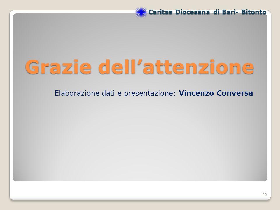 Grazie dellattenzione 29 Caritas Diocesana di Bari- Bitonto Elaborazione dati e presentazione: Vincenzo Conversa