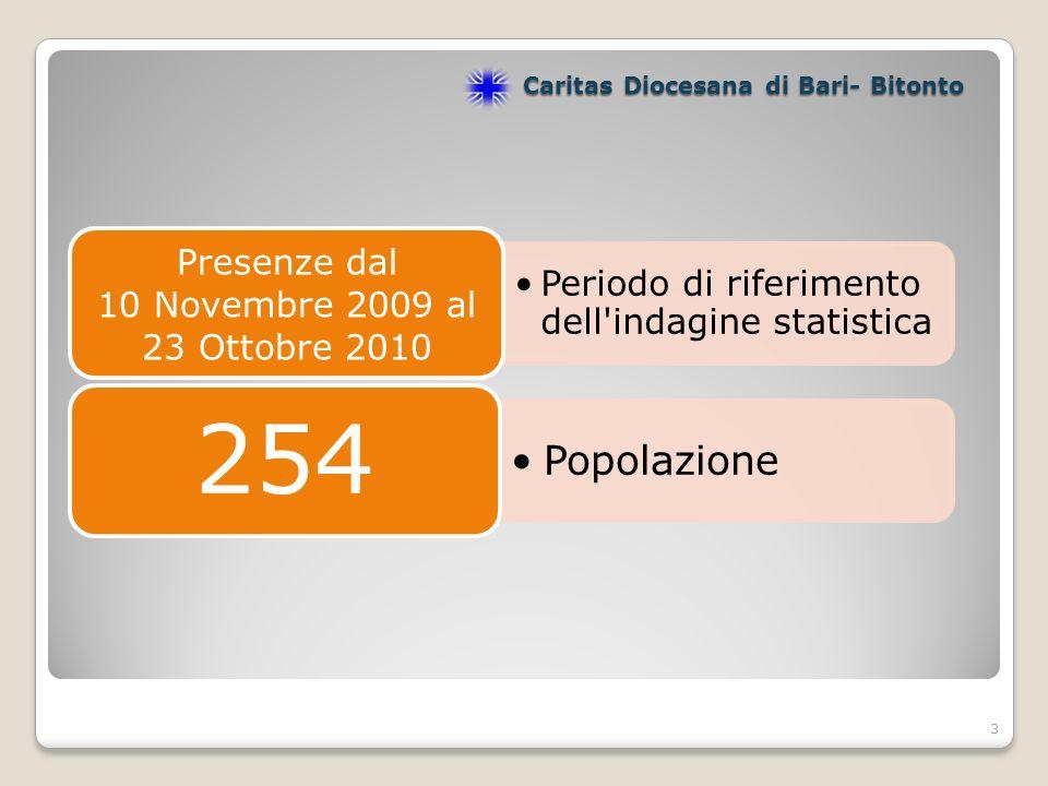 3 Periodo di riferimento dell indagine statistica Presenze dal 10 Novembre 2009 al 23 Ottobre 2010 Popolazione 254