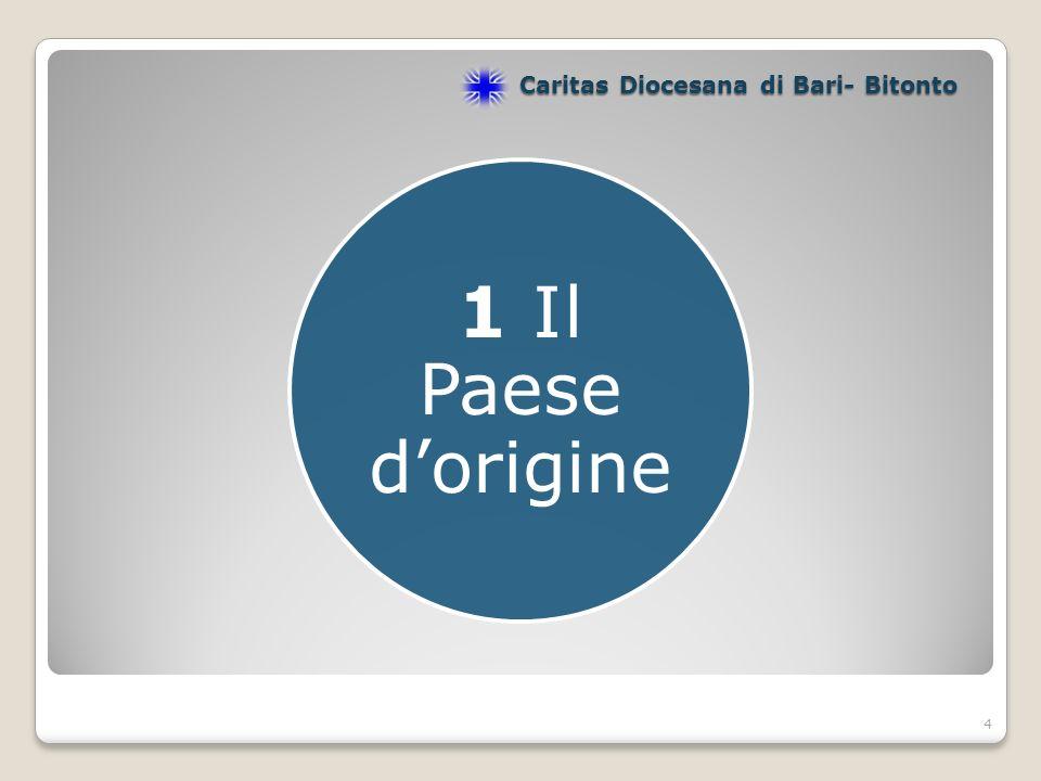 4 1 Il Paese dorigine Caritas Diocesana di Bari- Bitonto