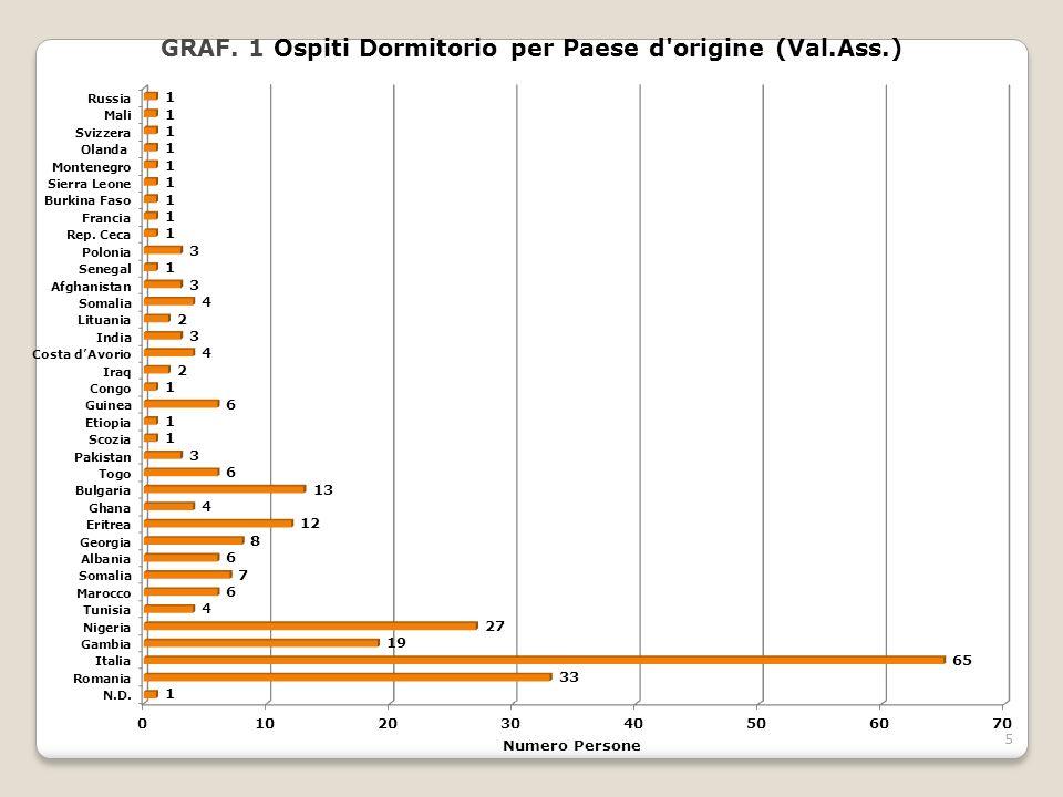16 L ospite più giovane 12 L ospite più anziano 71 Età media 32 Caritas Diocesana di Bari- Bitonto