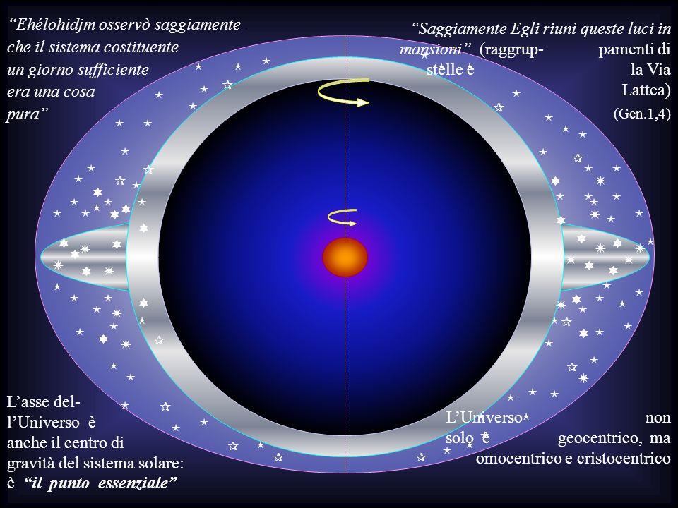 Il sistema che è disposto in moto circolare intorno ai cieli è il cielo, lo strato o corona sferica delle stelle, cioè la Galassia che delimita lenorm