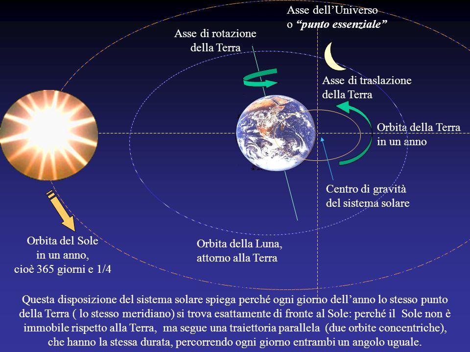 Il Sole si spostò dopo lemissione dellAstro nero 2°, la Terra Al primo pianeta emesso dal Sole, il più grande e più lontano (lAstro nero, non ancora l