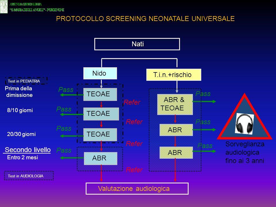 TEOAE Nido TEOAE ABR ABR & TEOAE T.i.n.+rischio Nati Nati Valutazione audiologica Pass Refer Prima della dimissione 8/10 giorni Entro 2 mesi Sorveglia