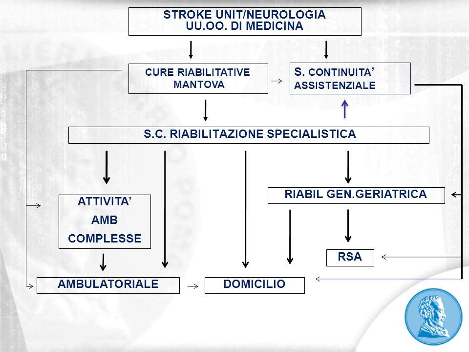 STROKE UNIT/NEUROLOGIA UU.OO.DI MEDICINA S.C.