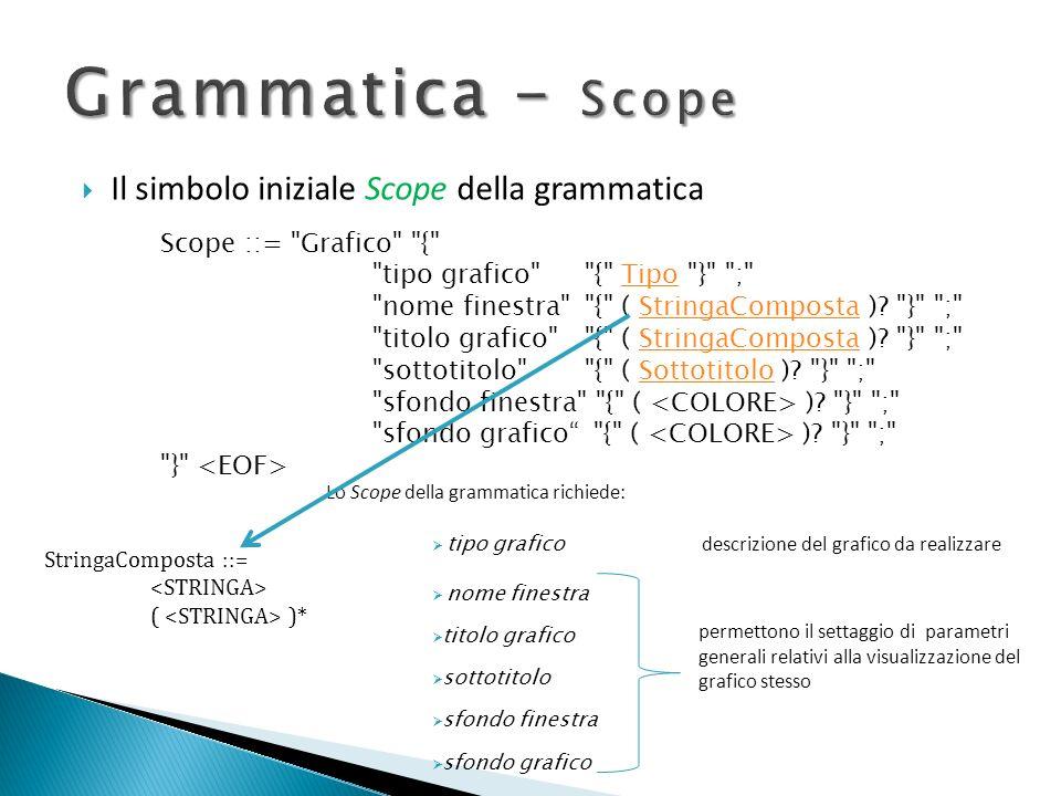 Il simbolo iniziale Scope della grammatica Scope ::=