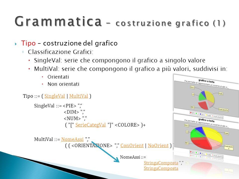 Tipo – costruzione del grafico Classificazione Grafici: SingleVal: serie che compongono il grafico a singolo valore MultiVal: serie che compongono il