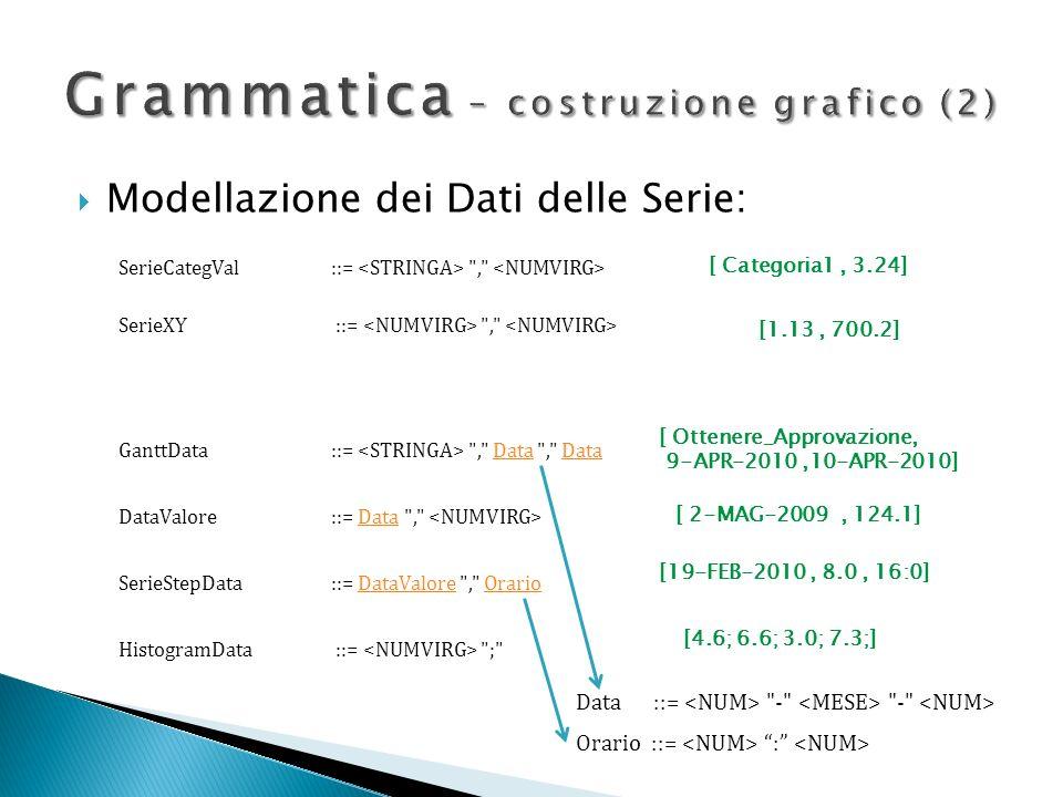 Modellazione dei Dati delle Serie: SerieCategVal ::=