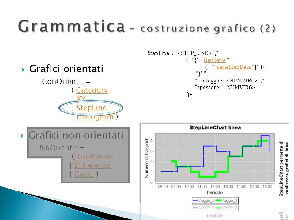 Grafici orientati Grafici non orientati ConOrient ::= ( CategoryCategory   XYXY   StepLineStepLine   Histogram )Histogram NoOrient ::= ( TimeSeriesTim