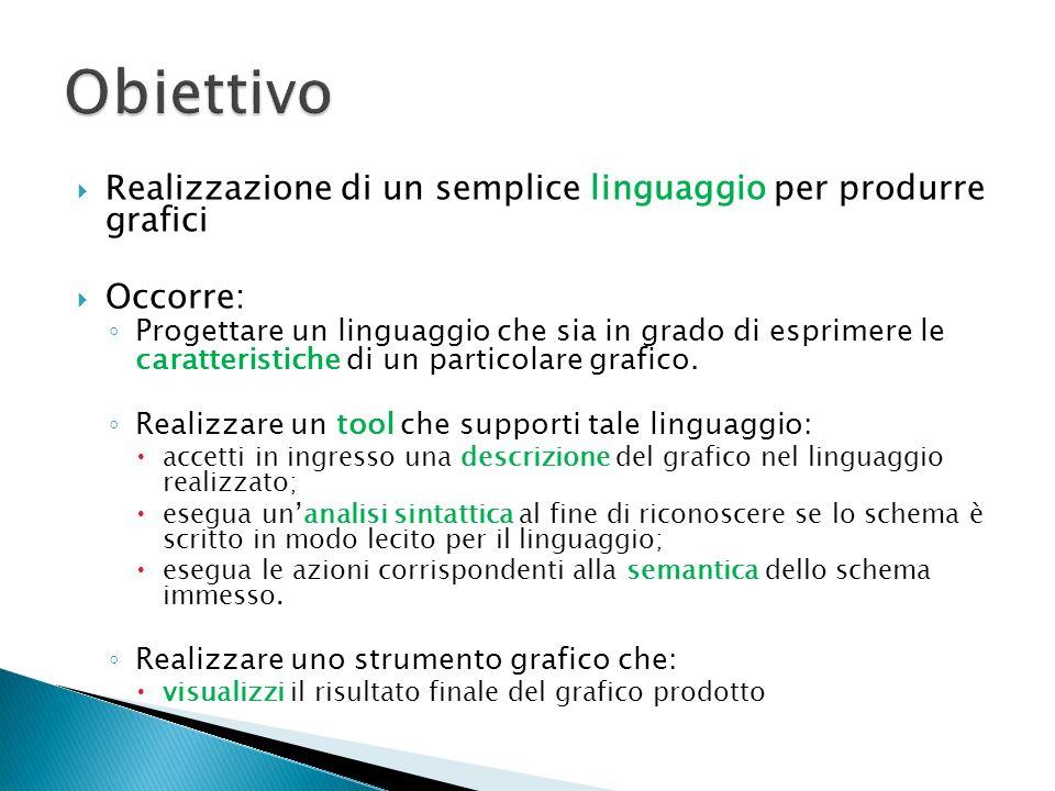Realizzazione di un semplice linguaggio per produrre grafici Occorre: Progettare un linguaggio che sia in grado di esprimere le caratteristiche di un