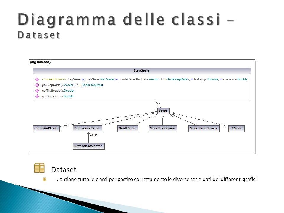 Dataset Contiene tutte le classi per gestire correttamente le diverse serie dati dei differenti grafici