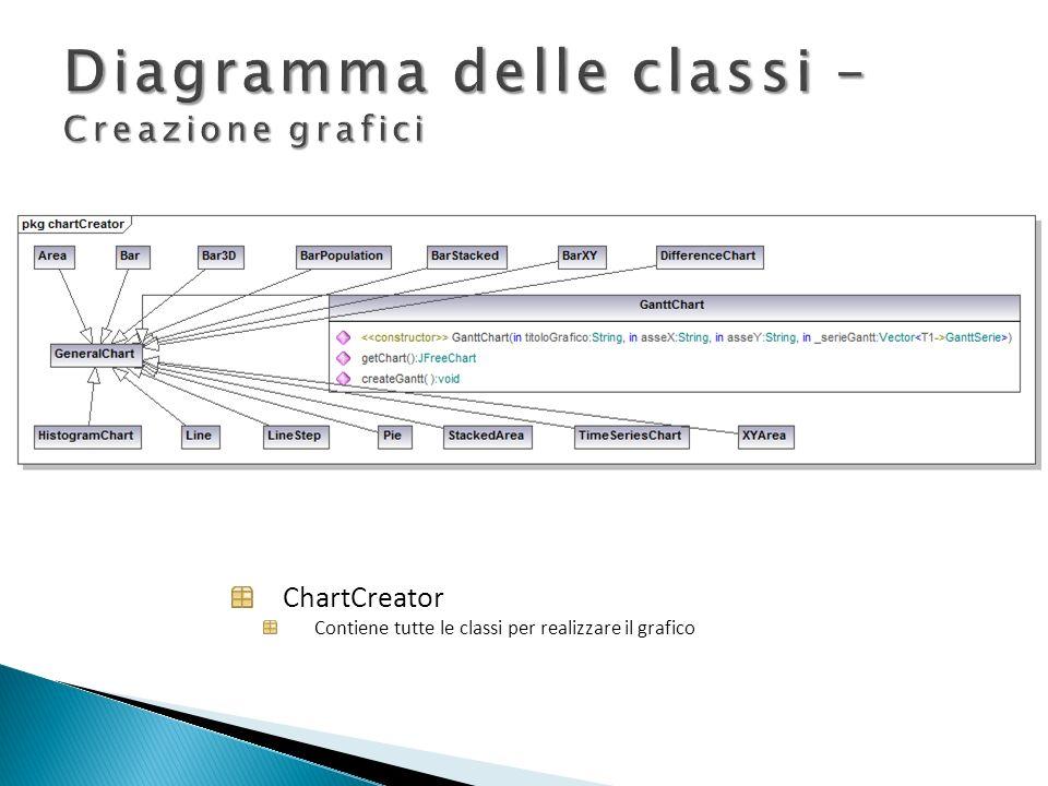 ChartCreator Contiene tutte le classi per realizzare il grafico