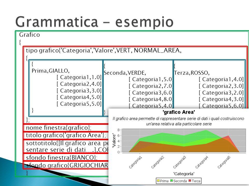 Grafici orientati Grafici non orientati ConOrient ::= ( CategoryCategory | XYXY | StepLineStepLine | Histogram )Histogram NoOrient ::= ( TimeSeriesTimeSeries | DifferenceDifference | Gantt )Gantt Grafico = parametro generale + serie dati Grafico = tipologia , ( attributi generali serie ( serie dati)+ )+ GenSerie ::= , ( ).