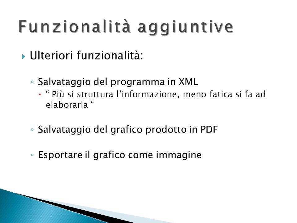 Ulteriori funzionalità: Salvataggio del programma in XML Più si struttura linformazione, meno fatica si fa ad elaborarla Salvataggio del grafico prodo