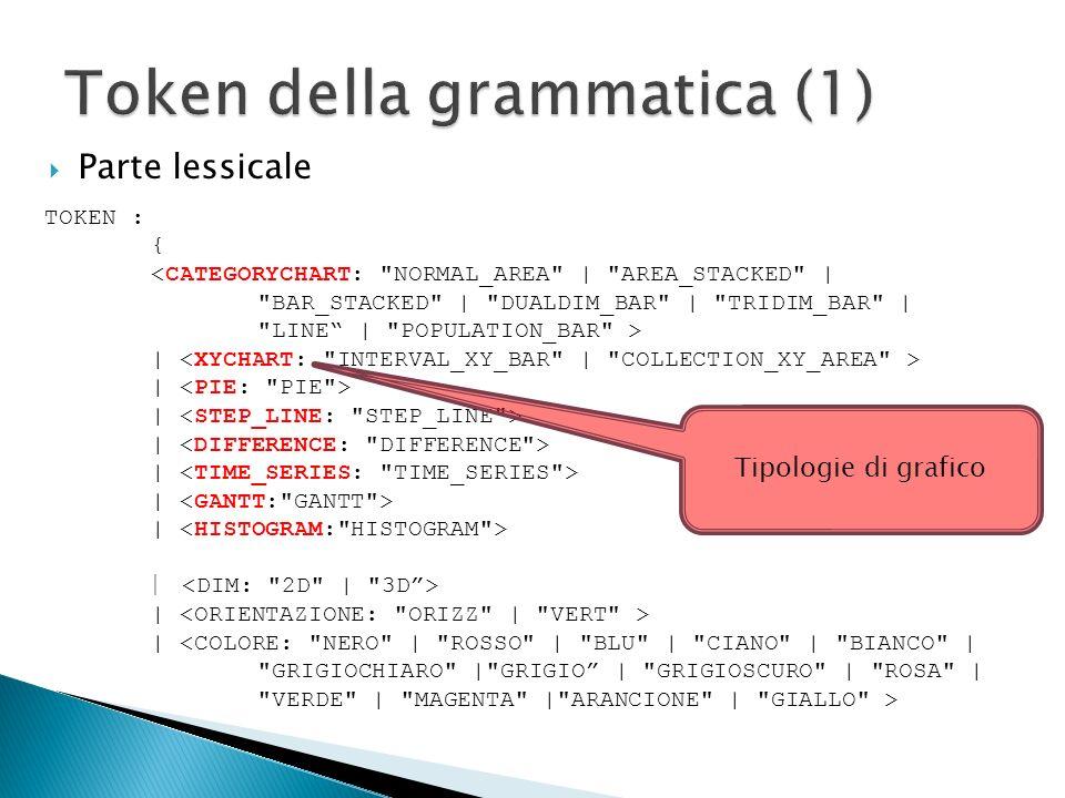 Linguaggio: Java (jdk1.6.0_10) Ambiente di sviluppo: NetBeans IDE 6.8 Generazione automatica parser: JavaCC 5.0 Strumento per la generazione automatica delle classi necessarie a creare lalbero sintattico (AST) e per limplementazione di Visitor che operano depth-first: Java Tree Builder 1.3.2 Strumento di produzione grafici: JFreeChart