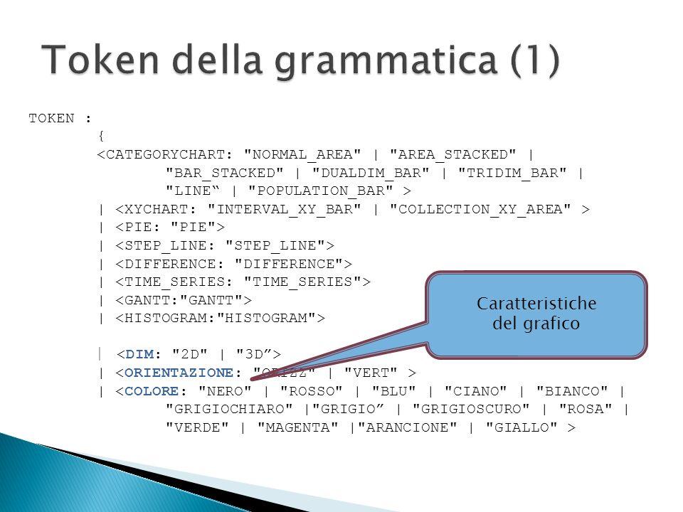 Grafici orientati Grafici non orientati ConOrient ::= ( CategoryCategory | XYXY | StepLineStepLine | Histogram )Histogram NoOrient ::= ( TimeSeriesTimeSeries | DifferenceDifference | Gantt )Gantt XY ::= , ( { GenSerie , GenSerie ( [ SerieXY ] )+SerieXY } )+ Raggruppa 2 tipologie di grafici: Area XY Barre XY