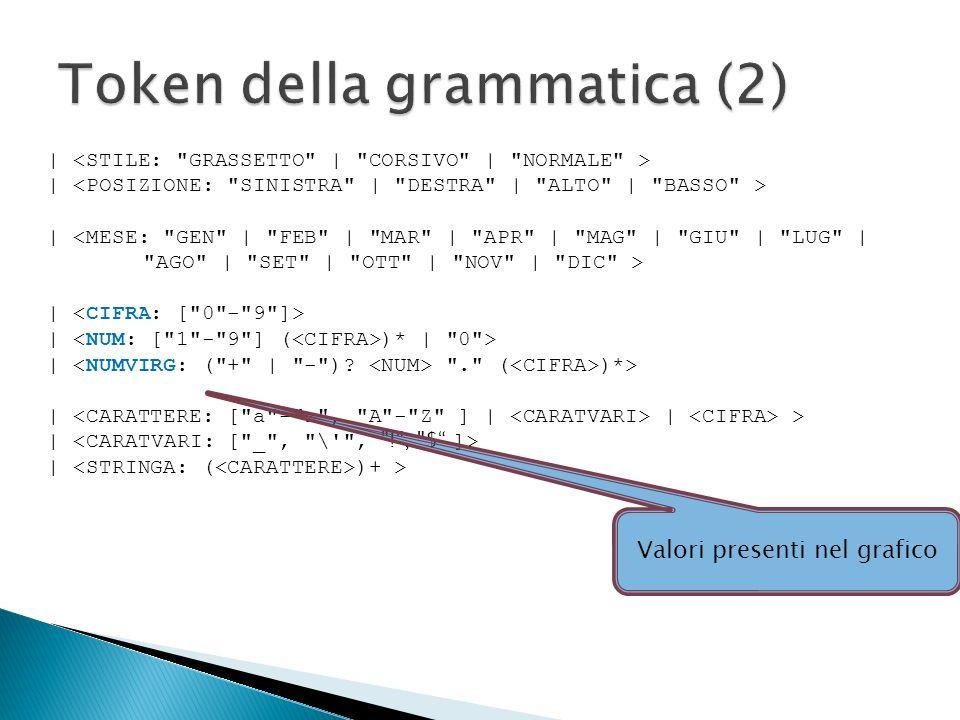 Grafici orientati Grafici non orientati ConOrient ::= ( CategoryCategory | XYXY | StepLineStepLine | Histogram )Histogram NoOrient ::= ( TimeSeriesTimeSeries | DifferenceDifference | Gantt )Gantt TimeSeries ::= , ( { GenSerie , GenSerie ( [ DataValore ] )+DataValore } )+