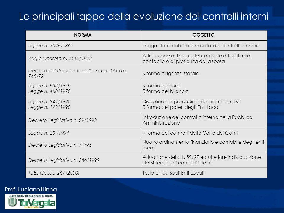 Prof. Luciano Hinna Le principali tappe della evoluzione dei controlli interni NORMAOGGETTO Legge n. 5026/1869Legge di contabilità e nascita del contr