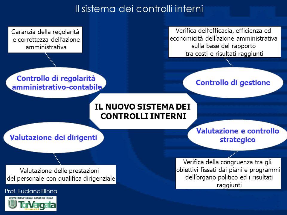 Prof. Luciano Hinna Il sistema dei controlli interni Garanzia della regolarità e correttezza dellazione amministrativa Verifica dellefficacia, efficie
