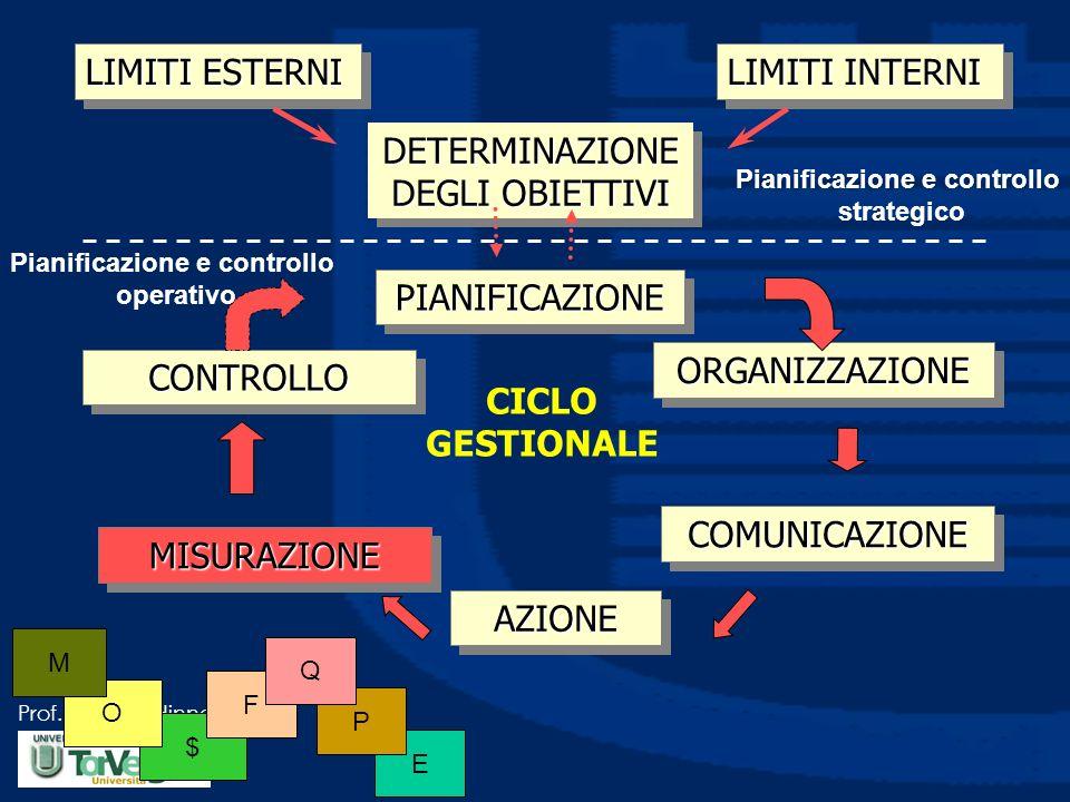 Prof. Luciano Hinna E P $ O LIMITI ESTERNI LIMITI INTERNI DETERMINAZIONE DEGLI OBIETTIVI PIANIFICAZIONEPIANIFICAZIONE ORGANIZZAZIONEORGANIZZAZIONE COM