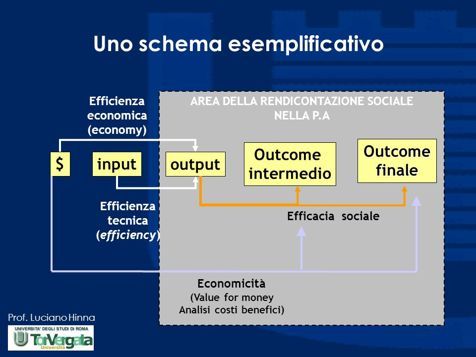 Prof. Luciano Hinna AREA DELLA RENDICONTAZIONE SOCIALE NELLA P.A $input output Outcome intermedio Outcome finale Efficienza tecnica (efficiency) Effic