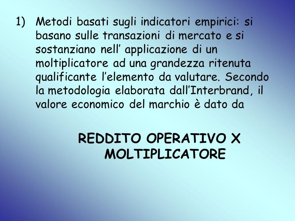 1)Metodi basati sugli indicatori empirici: si basano sulle transazioni di mercato e si sostanziano nell applicazione di un moltiplicatore ad una grand