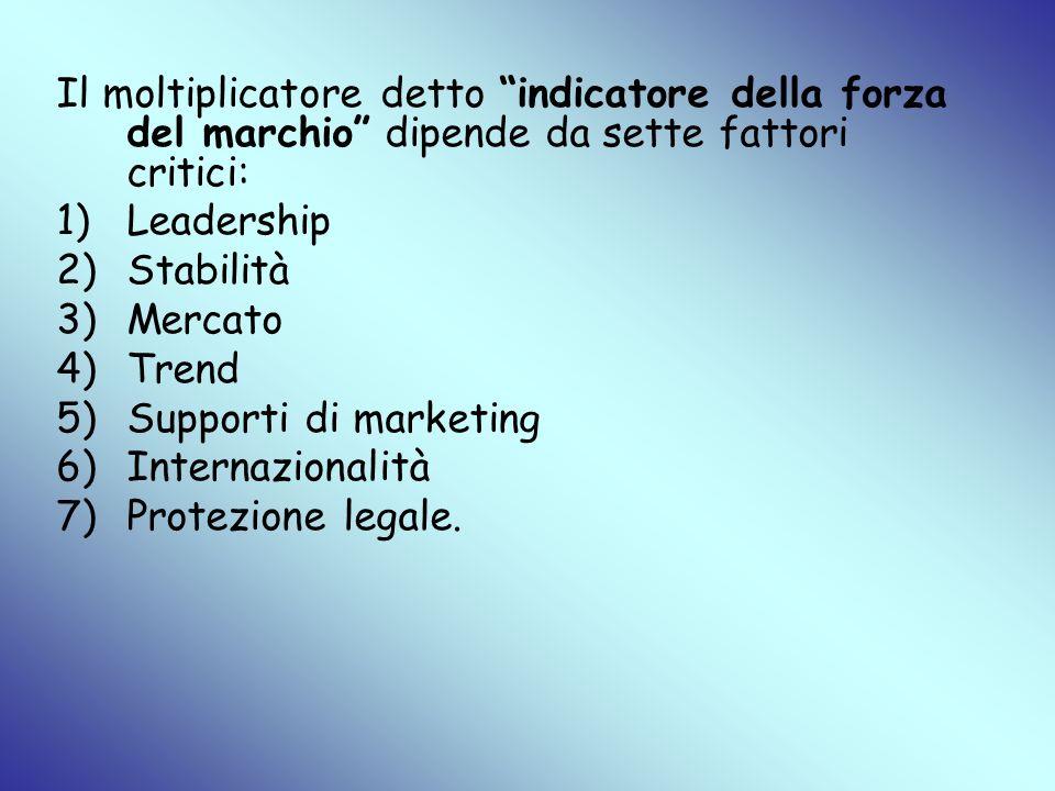 Il moltiplicatore detto indicatore della forza del marchio dipende da sette fattori critici: 1)Leadership 2)Stabilità 3)Mercato 4)Trend 5)Supporti di