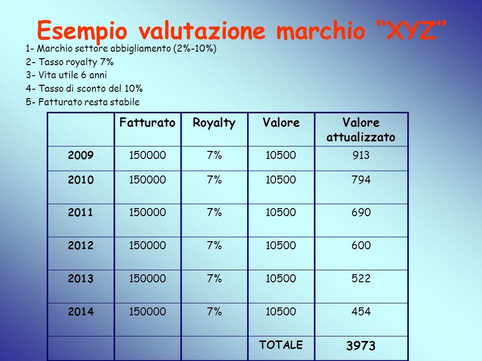 Esempio valutazione marchio XYZ 1- Marchio settore abbigliamento (2%-10%) 2- Tasso royalty 7% 3- Vita utile 6 anni 4- Tasso di sconto del 10% 5- Fattu