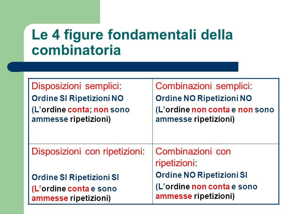 Le 4 figure fondamentali della combinatoria Disposizioni semplici: Ordine SI Ripetizioni NO (Lordine conta; non sono ammesse ripetizioni) Combinazioni