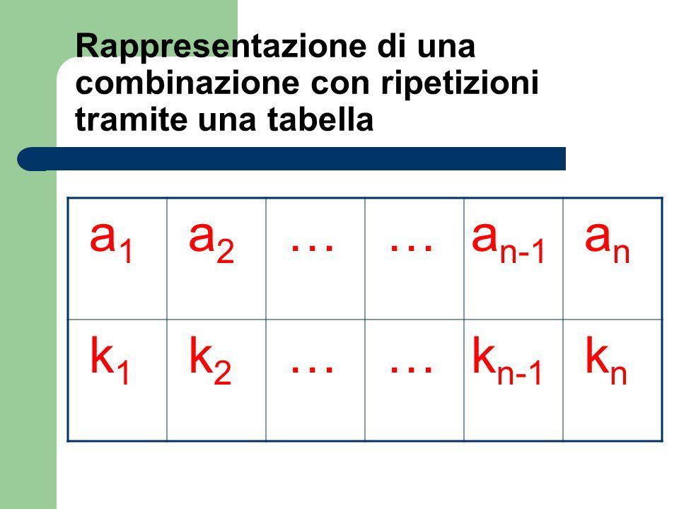 Rappresentazione di una combinazione con ripetizioni tramite una tabella a 1 a 2 … …a n-1 a n k 1 k 2 … …k n-1 k n