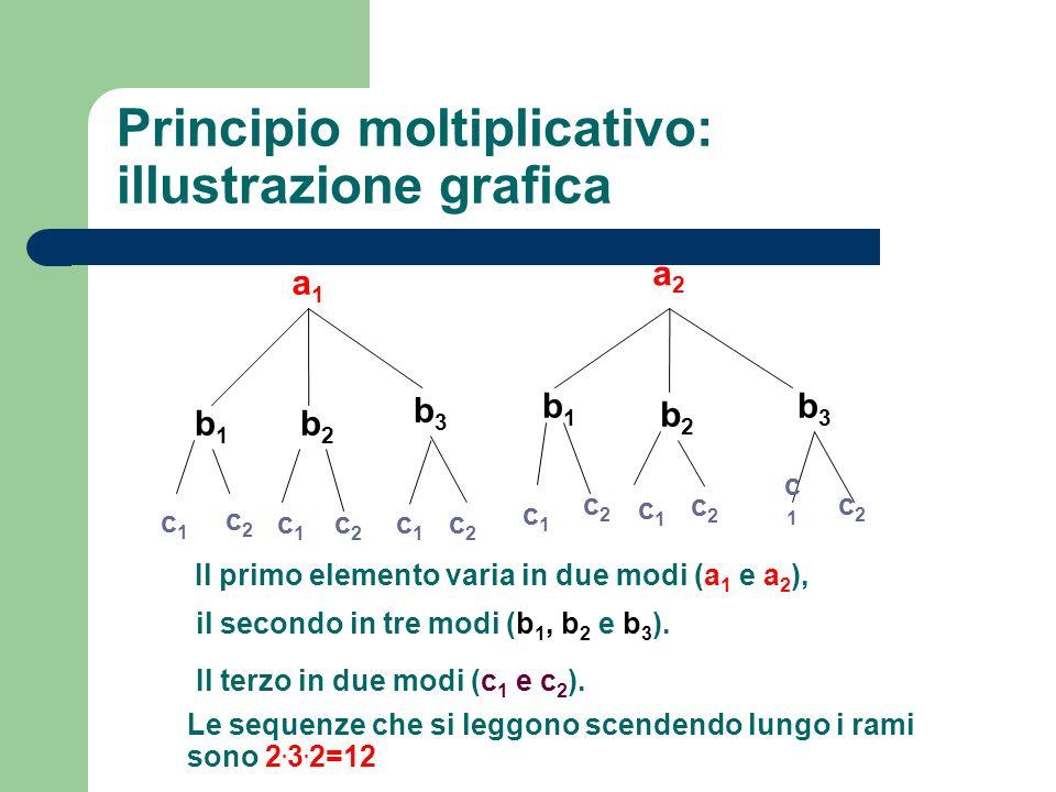 Principio moltiplicativo: illustrazione grafica a1a1 a2a2 b1b1 b2b2 b3b3 b1b1 b3b3 b2b2 c1c1 c2c2 c1c1 c2c2 c1c1 c2c2 c1c1 c2c2 c1c1 c2c2 c1c1 c2c2 Il