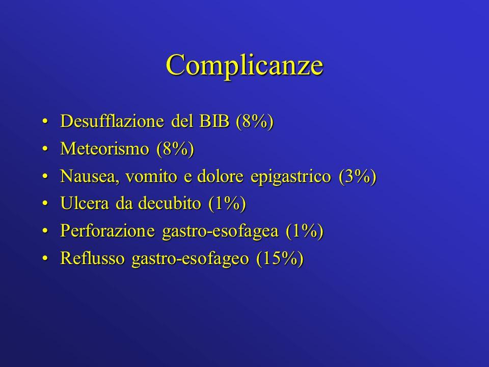 Complicanze Desufflazione del BIB (8%)Desufflazione del BIB (8%) Meteorismo (8%)Meteorismo (8%) Nausea, vomito e dolore epigastrico (3%)Nausea, vomito e dolore epigastrico (3%) Ulcera da decubito (1%)Ulcera da decubito (1%) Perforazione gastro-esofagea (1%)Perforazione gastro-esofagea (1%) Reflusso gastro-esofageo (15%)Reflusso gastro-esofageo (15%)