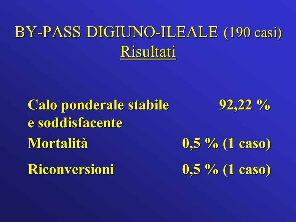 BY-PASS DIGIUNO-ILEALE (190 casi) Risultati Calo ponderale stabile e soddisfacente 92,22 % Mortalità 0,5 % (1 caso) Riconversioni