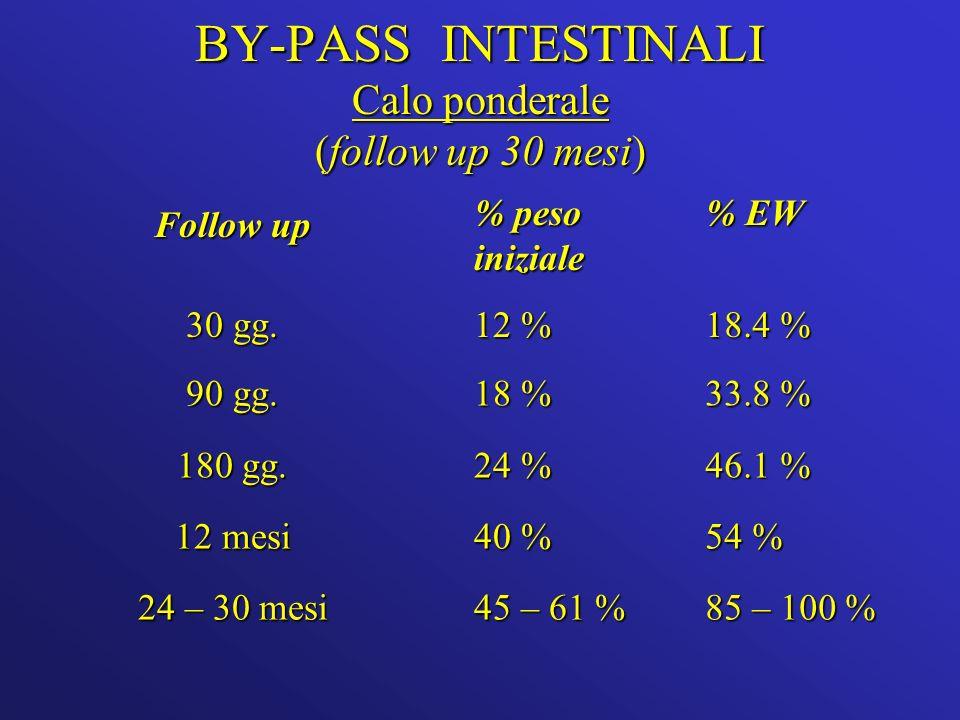 BY-PASS INTESTINALI Calo ponderale (follow up 30 mesi) Follow up % peso iniziale % EW 30 gg.