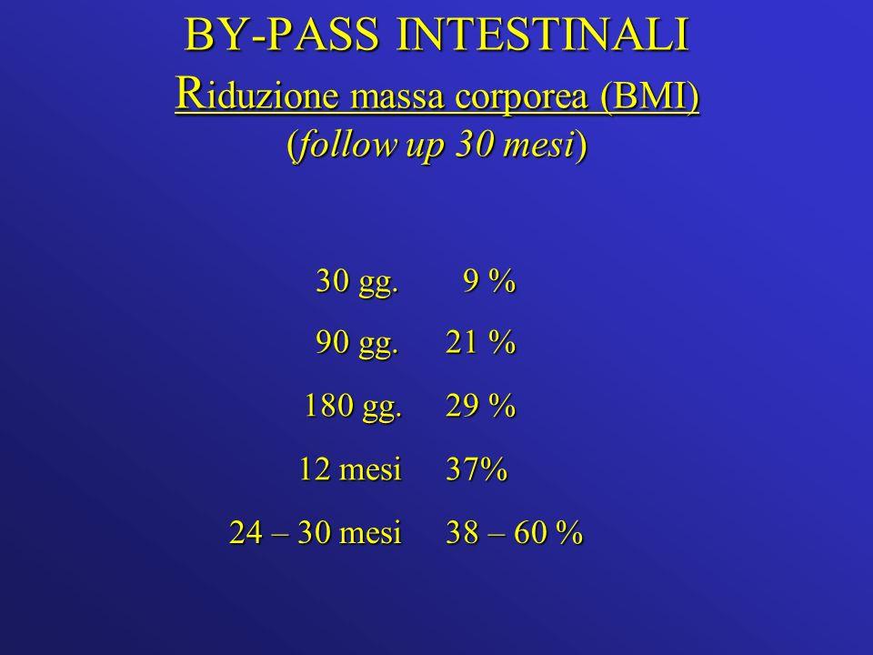 BY-PASS INTESTINALI R iduzione massa corporea (BMI) (follow up 30 mesi) 30 gg.