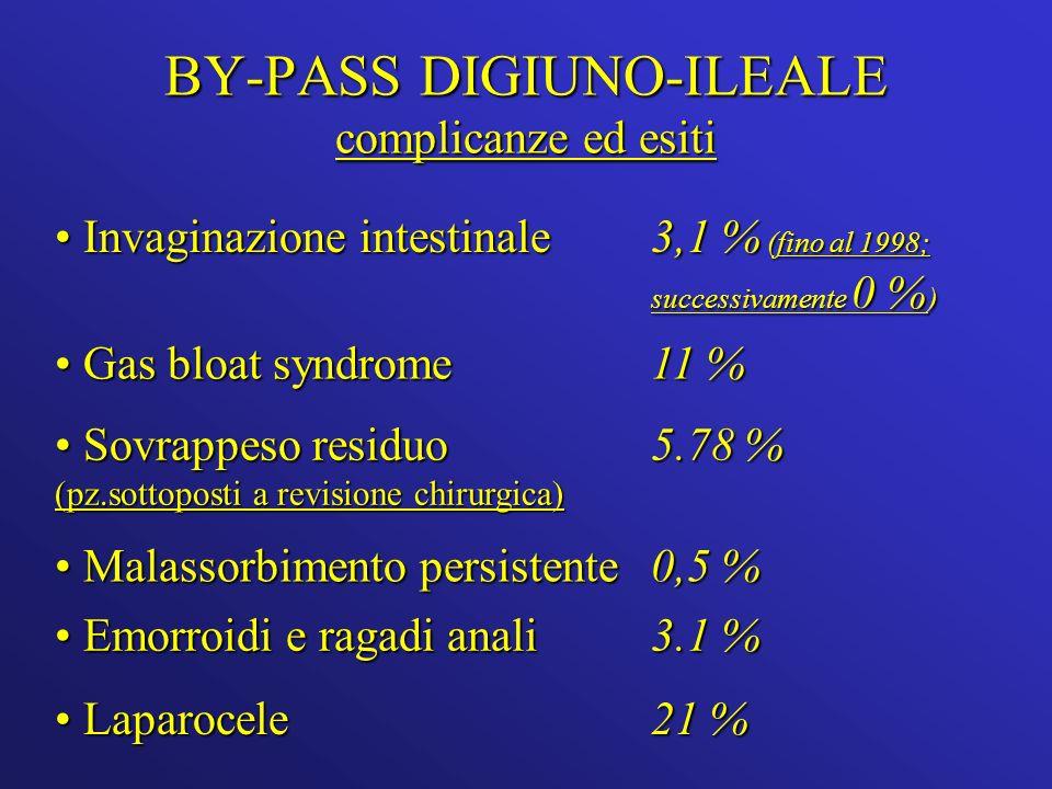 BY-PASS DIGIUNO-ILEALE complicanze ed esiti Invaginazione intestinale Invaginazione intestinale 3,1 % (fino al 1998; successivamente 0 % ) Gas bloat syndrome Gas bloat syndrome 11 % Sovrappeso residuo (pz.sottoposti a revisione chirurgica) Sovrappeso residuo (pz.sottoposti a revisione chirurgica) 5.78 % Malassorbimento persistente Malassorbimento persistente 0,5 % Emorroidi e ragadi anali Emorroidi e ragadi anali 3.1 % Laparocele Laparocele 21 %